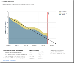 Scrum Burndown Chart Excel Template A Scrum Process Template For Tfs Brian Harrys
