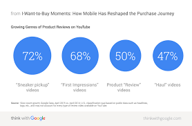 i want to buy moments how mobile has reshaped the purchase journey