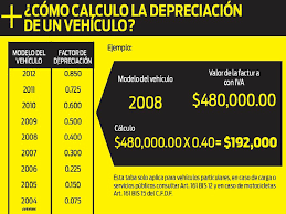 pago de tenencia 2014 df tenencia 2013 pasos para hacer el cálculo de depreciación de tu
