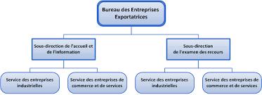 bureau douane portail douane bureau des entreprises exportatrices