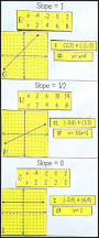 541 best expressions equations functions graphing images on