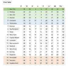 2017 2018 premier league table football manager simulation reveals how 2017 18 premier league will