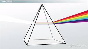 white light definition source u0026 spectrum video u0026 lesson