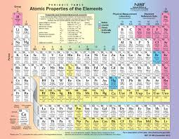 Element Table In The Periodic Table Of Elements Why Does The Element H Placed