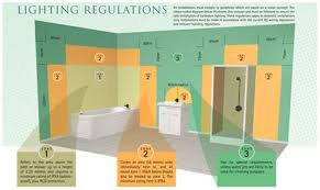 Bathroom Lighting Zones Bathroom Zones 17th Edition Amiko A3 Home Solutions 8 Apr 18 13