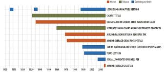 2015 Federal Tax Tables How Texas Taxes U0027sin U0027