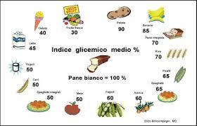 alimenti ricchi di glucidi indice glicemico myhlife it