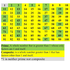 prime and composite numbers worksheets grade 7 counting by