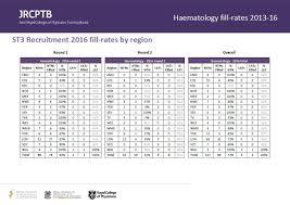 haematology st3 recruitment full comprehensive guidance on