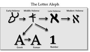evolution of hebrew in graphics