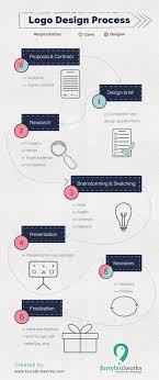 design a logo process 20 logo design infographics diagrams that simplify the process