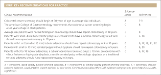 colorectal cancer screening and surveillance american family