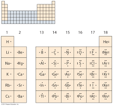 Periodic Table Diagram Energy Levels Kaiserscience