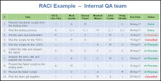raci matrix template free download excel and ppt with examples