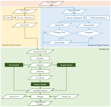 ijgi free full text a new algorithm for cartographic