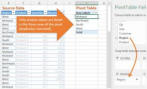 pivot tables for dummies how do pivot tables work excel cus
