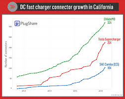 nissan leaf fast charger charged evs ccs ev fast charging standard is about two years