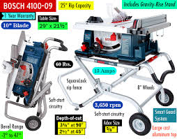bosch 4100 09 10 inch table saw best portable table saw everything you need to know