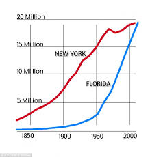 census bureau york florida population poised to overtake york s daily mail