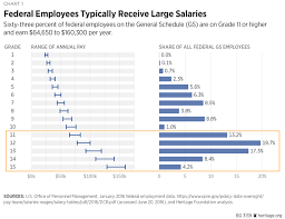 why it is time to reform compensation for federal employees the