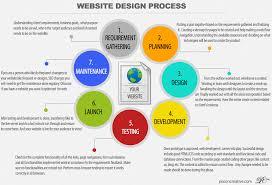 website design u0026 development