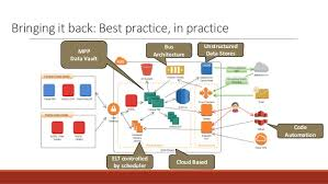 architecture practices data warehouse architecture best practices charlottedack com