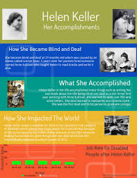 How Old Was Helen Keller When She Became Blind Helen Keller Us History 7th By Adam Voaklander Infographic
