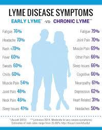 lyme disease treatment guide barrett township pa heart of