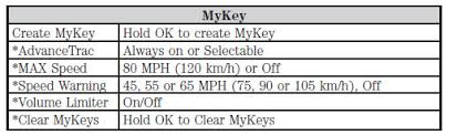how to turn mykey ford f150 read the manual and it has clear