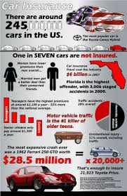 Insurance Estimate For Car by 12 Best Insurance Facts Images On Cars Infographics