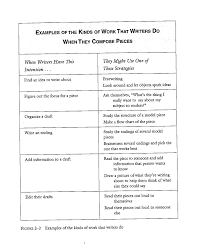 lucy calkins writing paper conferring toolkits cheat sheets two writing teachers from how s it going by carl anderson 2000 click to enlarge