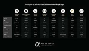 wedding band material comparing types of materials for mens wedding rings alpha rings
