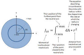 cross sectional moment of inertia adaptive map the polar area moment of interia