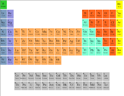 What Are The Families Of The Periodic Table Smart Exchange Usa Search Lessons By Keyword