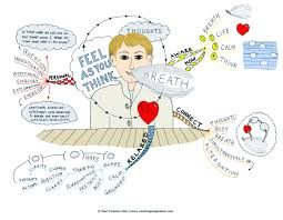 Mi Map Feel As You Think Mind Map By Creativeinspiration On Deviantart