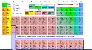 Periodic Table Periods And Groups What Does The Periodic Table Look Like Quora
