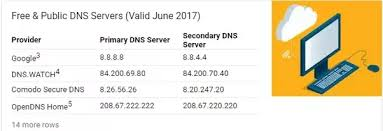 Google Public Dns Server Traffic by What Are The Best Dns Servers To Use Quora
