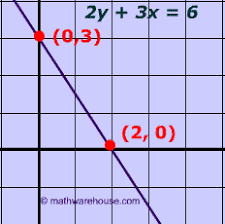 standard form equation of line explained with examples graphs and