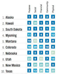 happiest states in america the 10 happiest states in america business insider india