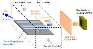 sensors free full text direct dispense polymeric waveguides