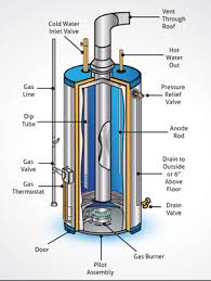 how to eliminate water heater odors residential well water