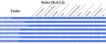 Raci Matrix A Practical Guide Business Analyst Learnings Rasci Matrix Template