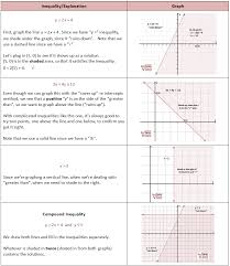 introduction to linear programming she loves math