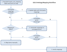 Mapping Tools Mapping Tools Version 1 1 Ontology Tools I2b2 Community Wiki
