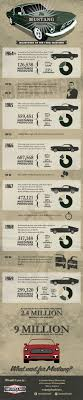 ford mustang history timeline the mustang timeline infographic visualistan