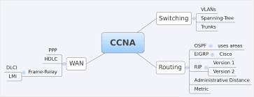 Route Map Cisco by How To Use Mindmapping Networklessons Com