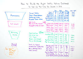 how to build the right traffic metrics dashboard for 2016