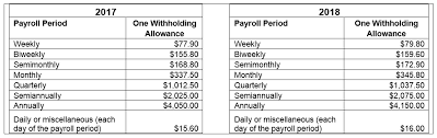 2017 payroll tax tables new tax withholding rates for 2018 hughes company