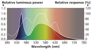 Color Spectrum Benefits Of The Led Color Spectrum Flexfire Leds Blog