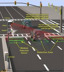 red light camera ticket florida graphic on how red light cameras work in central florida call the